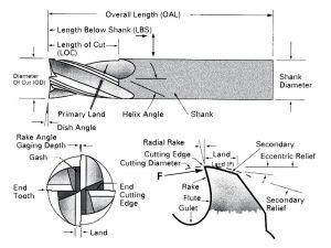 geometri pisau frais endmill
