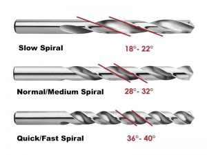 jenis bor menurut spiral