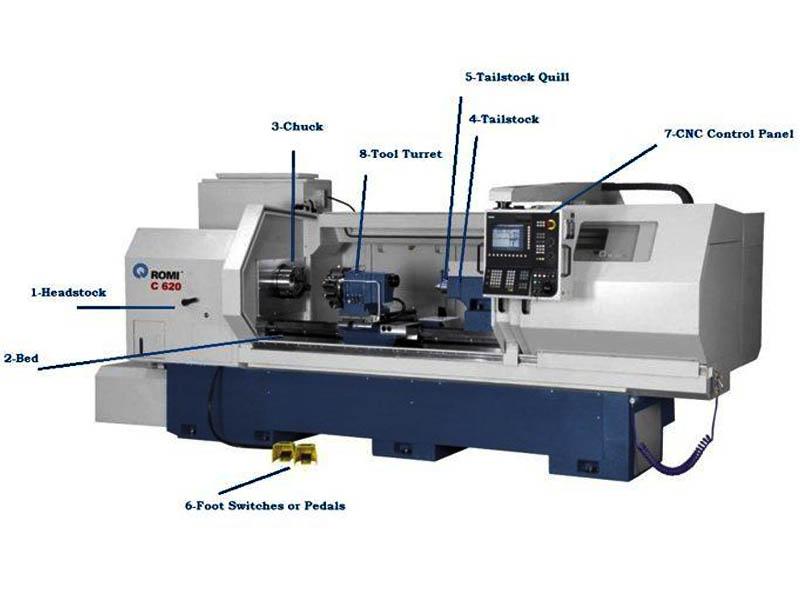 Bagian utama mesin bubut cnc