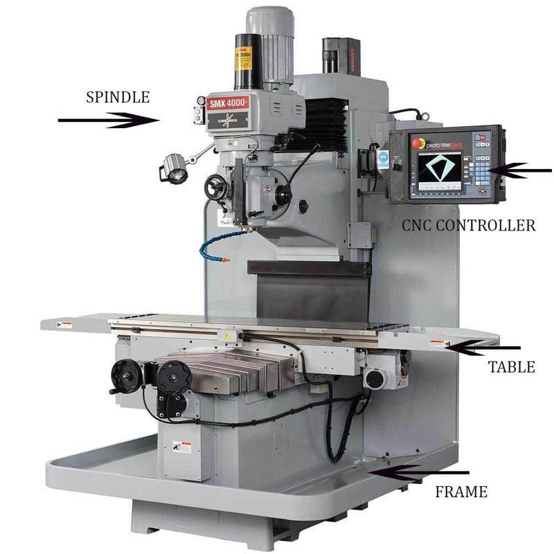 Bagian utama mesin cnc