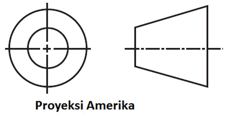 lambang proyeksi amerika