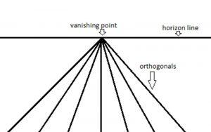 linear pespective