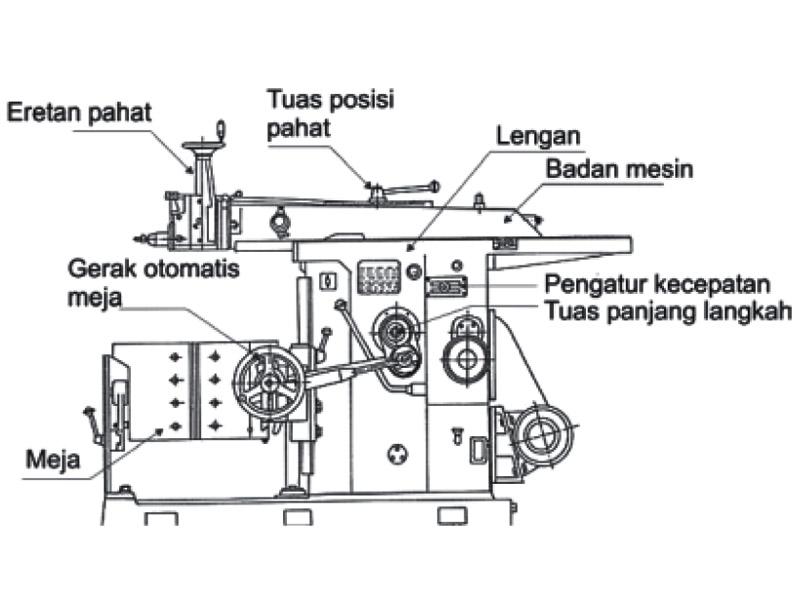 bagian-bagian mesin sekrap