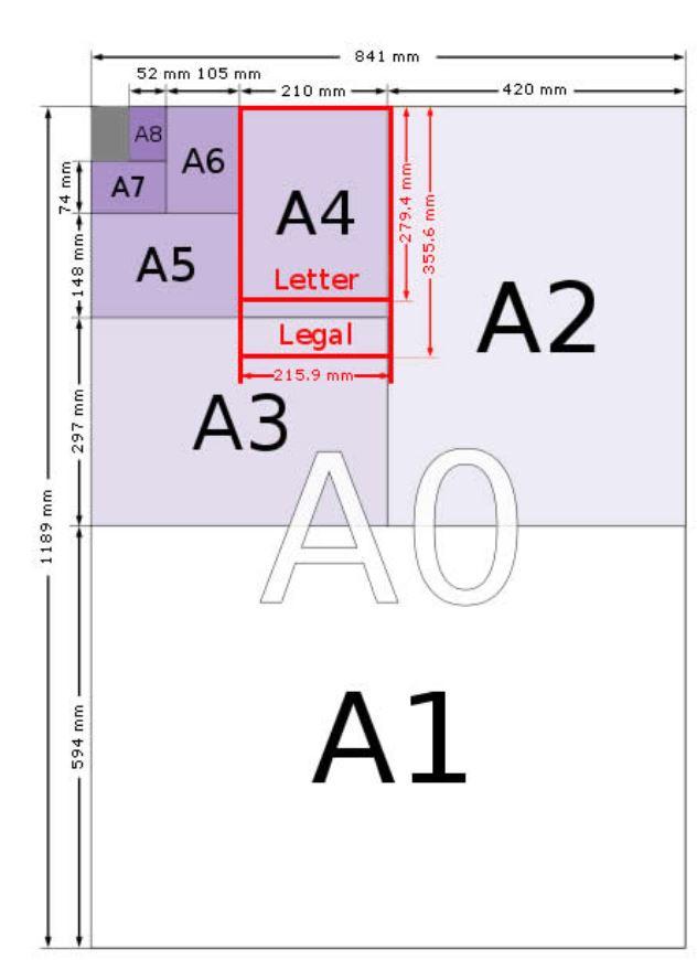 Ukuran kertas seri A