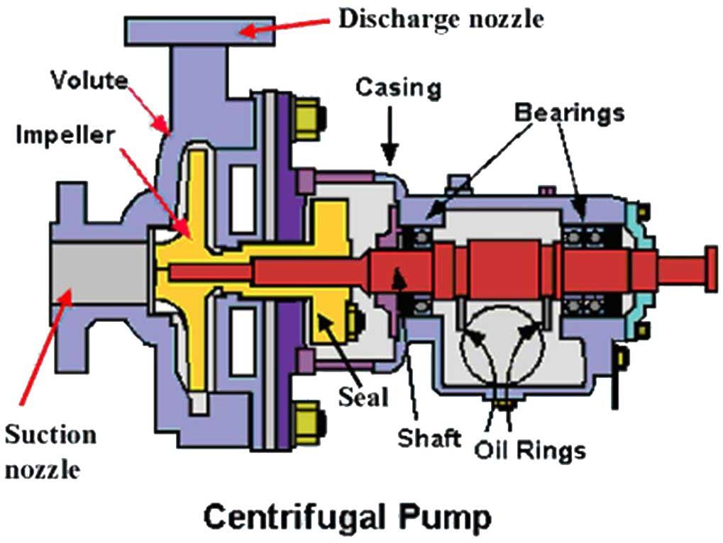 bagian-bagian pompa sentrifugal