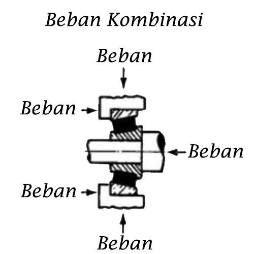 beban kombinasi bearing