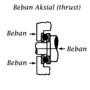 beban thrust bearing