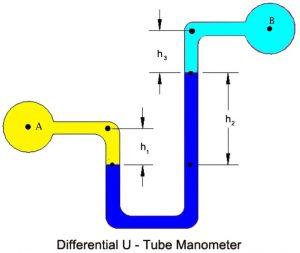differential u-tube manometer