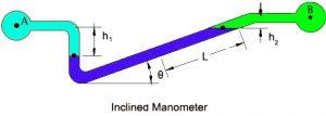 inclined u-tube manometer
