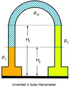 invented u-tube manometer