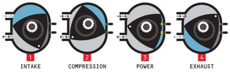 prinsip kerja rotary engine