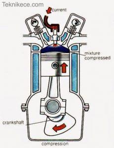 langkah kompresi motor 4 tak