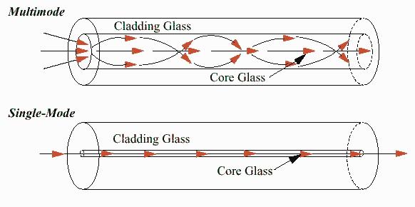 Jenis - jenis Fiber Optik