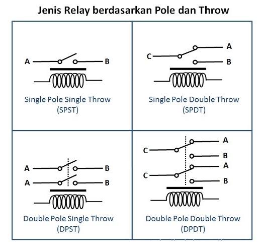 Jenis - jenis Relay berdasarkan Pole dan Throw