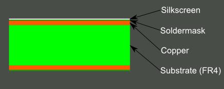Lapisan PCB dan Bahan - bahannya