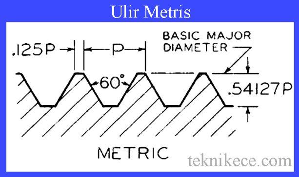 ulir metris